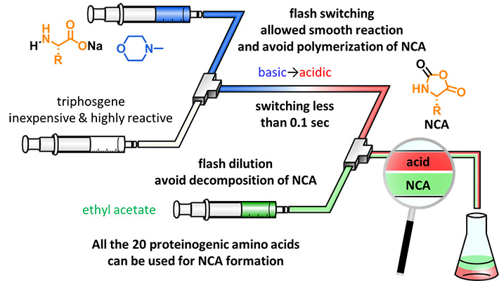Figure 3. Proposed micro-flow technique for synthesizing NCAs.