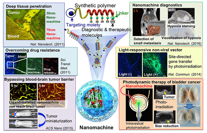 Overview of research on medical nanomachines