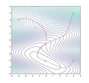 Gradient descent on map