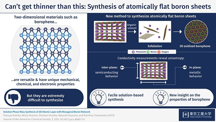 Can't get thinner than this: synthesis of atomically flat boron sheets