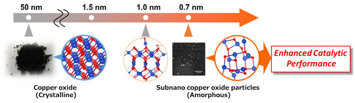 Figure 1. A research concept of copper oxide subnanoparticles