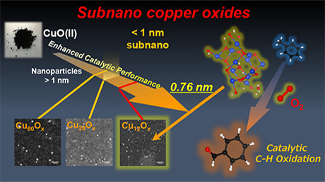 The power of going small: Copper oxide subnanoparticle catalysts prove most superior