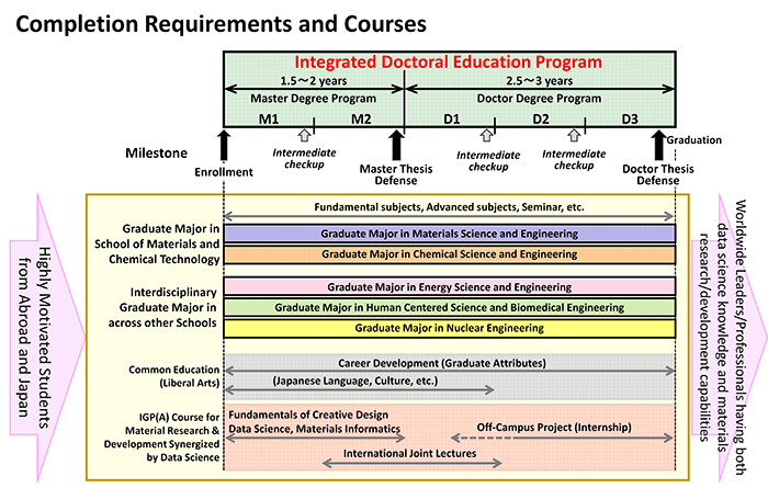 Completion Requirement and Courses