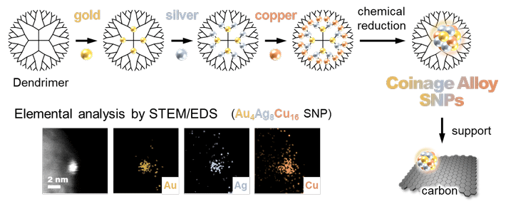 Figure 1. The template synthesis of coinage metal alloy SNPs using the atom hybridization method. Three metal elements (gold, silver, copper) are blended here in a SNP on a one-nanometer scale.