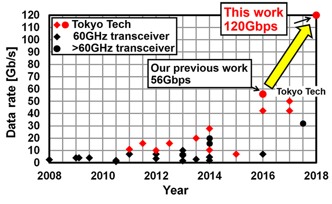 The race for performance of millimeter-wave wireless transceivers