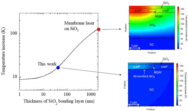 Figure 4. Temperature increase in the active region of a membrane laser with an active layer length of 50 micrometers when we assume a 100-mW heat source.