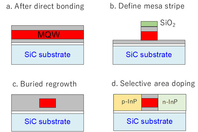Figure 9. Fabrication procedure.