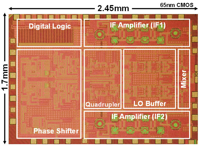 Figure 1. Chip micrograph of 300 GHz-band phased-array transceiver implemented by 65 nm CMOS