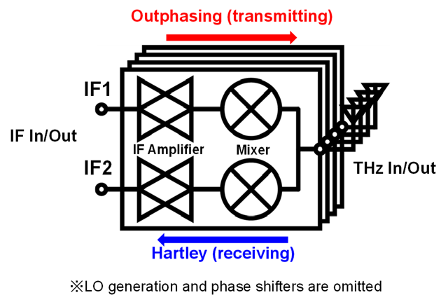 Figure 2. Proposed bidirectional phased-array transceiver architecture