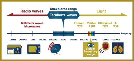 Figure 1. Terahertz frequency range
