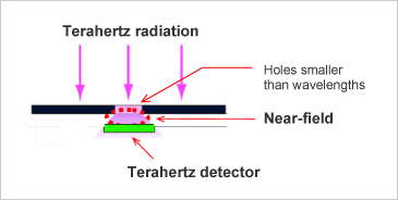 Figure 2. Terahertz detection setup