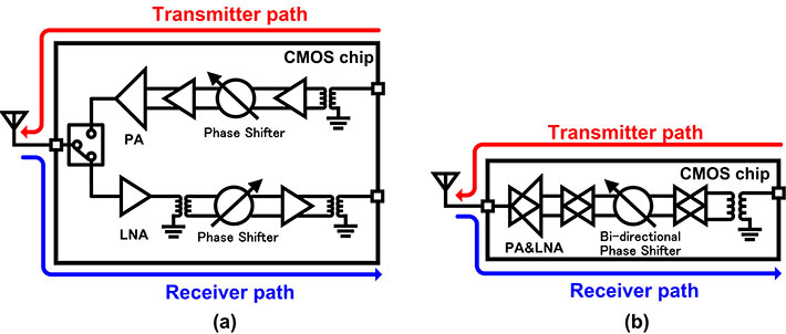 (a) The conventional transceiver structure and (b) the newly proposed bi-directional transceiver structure, which is much more compact.