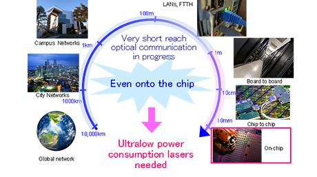 光ファイバ通信はスーパーコンピュータの中まで浸透