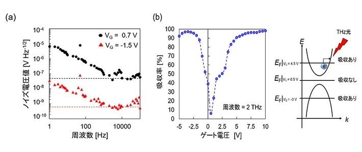 フェルミ準位制御による性能改善 (a)ノイズ電圧値の低減 (b)テラヘルツ吸収率の向上