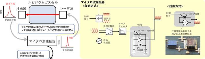小型原子時計の動作概略とマイクロ波発振器の構成