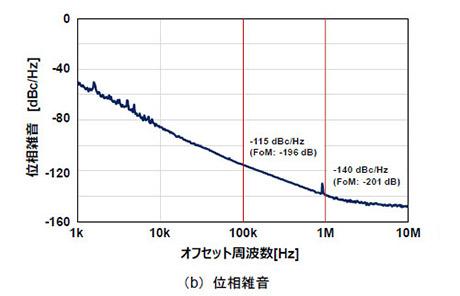 図5. 開発したマイクロ波発振器の諸特性