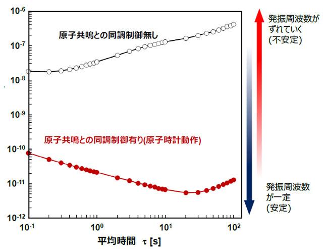 周波数安定度の評価結果