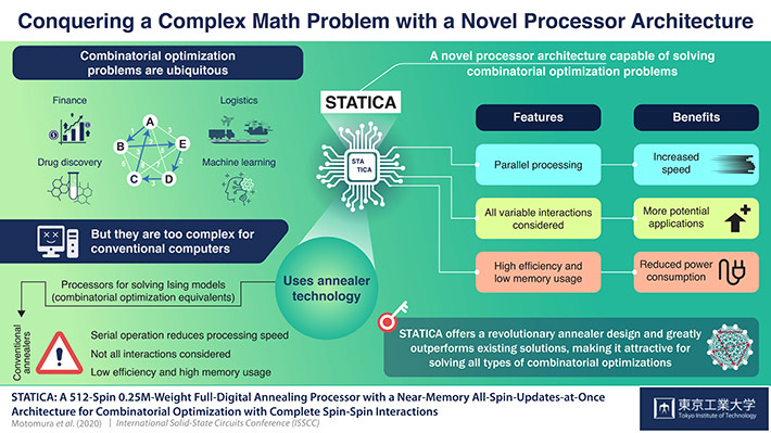 Conquering a Complex Math Problem with a Novel Processor Architecture