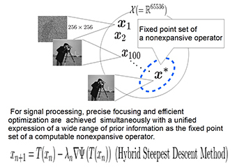 Fig. 1 A conceptual diagram processing based on the fixed-point expression of a nonexpansive mapping