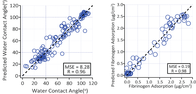 Figure 2. Prediction results of water contact angle and adsorption of fibrinogen (prediction vs experimental results).