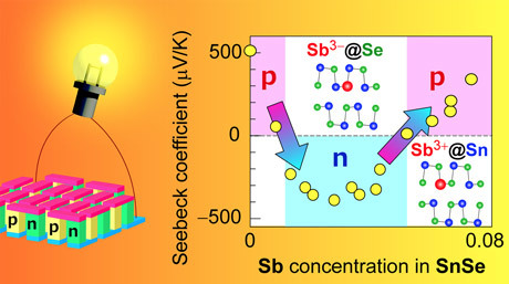 Multiple Semiconductor Type Switching To Boost Thermoelectric Conversion of Waste Heat