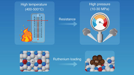 Turning the Heat Down: Catalyzing Ammonia Formation at Lower Temperatures with Ruthenium