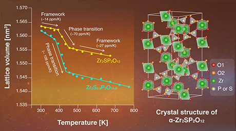 Novel Crystalline Oxide May Solve the Problem of Overheating in Composite Materials