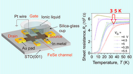 Thin iron-based insulator-like film found capable of superconductivity at a high temperature
