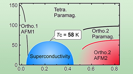 New antiferromagnetic phase: Clue to design of iron-based superconductor with higher critical temperature