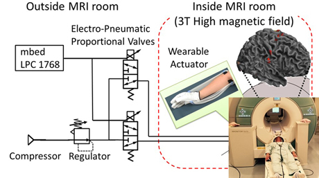 Shota Tanaka in Yoshida lab. won the best talk award on the fMRI compatible wearable soft power support robot and the user's brain activations from The Society of Instrument and Control Engineers.
