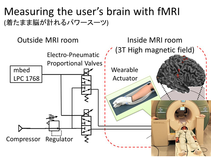 Measuring the user's brain with fMRI