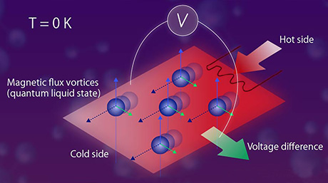 Quantum Mysteries: Probing an Unusual State in the Superconductor-Insulator Transition
