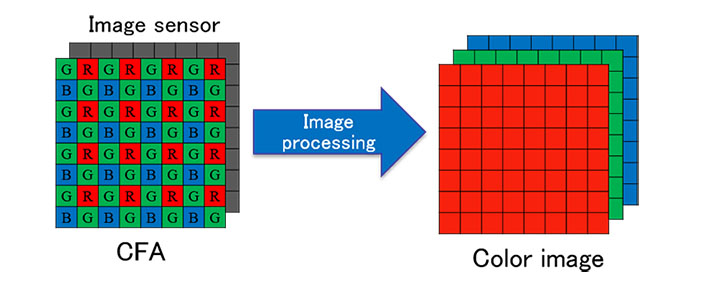 Color image acquisition using a single image sensor with a CFA.