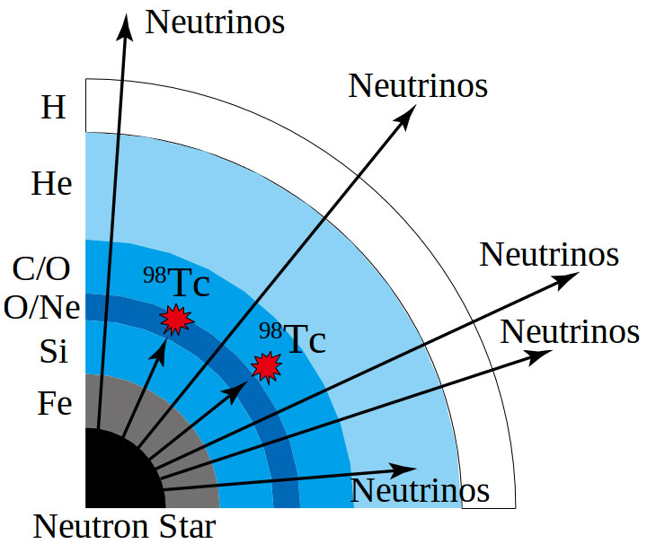 Figure 1. Element production by neutrinos emitted on supernova explosion