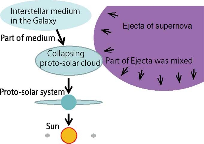 Figure 2. Substances formed in supernova are drawn together into the proto-solar system